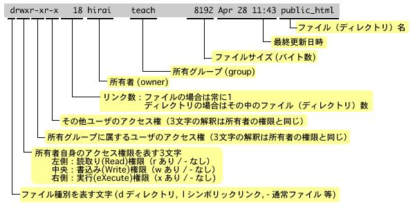 lsコマンドのlong formatの説明