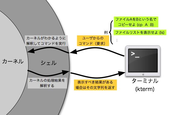 OS、カーネル、シェルの関係