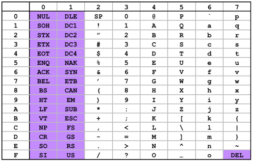 ASCIIコード表。上端の行は上位3ビット、左端の列は下位4ビットの値である。例えばAなら16進数で41、10進数で65の値である。紫色は制御コード であり、表示される文字