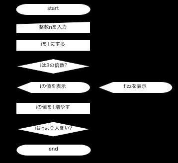 基礎プログラミング演習I〜C言語...