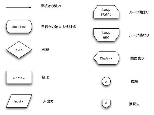 フローチャート部品 : 図形の問題 : すべての講義