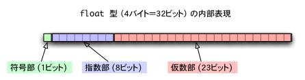 切り捨て c++ C3 除算と計算の誤差